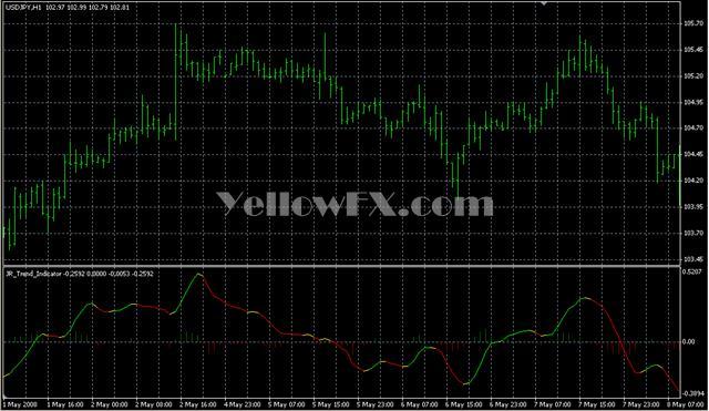 JR Trend Indicator Forex Indicator