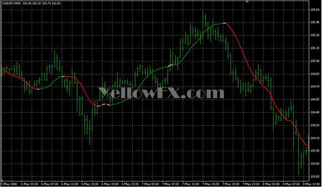 Least Square MA Forex Indicator