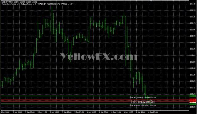 Lines HiLo CashCow Indicator