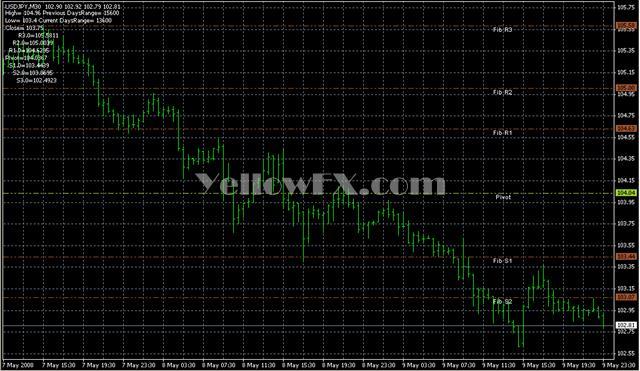 Live Charts Fib Pivots1 Indicator