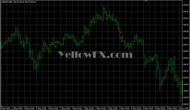 MA Crossover Signal1 Forex Indicator