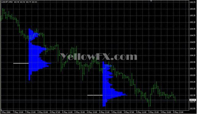 market profile1 Forex Indicator