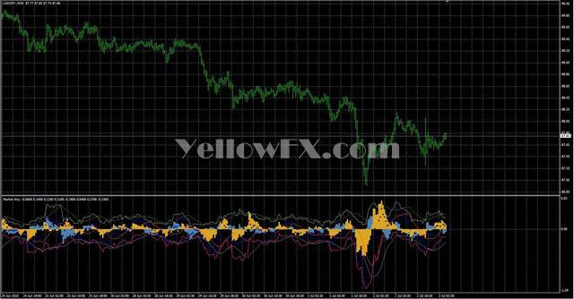 MarketWay Forex Indicator