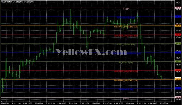 MathSystem Trader Forex Indicator