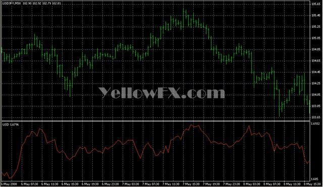 MIndex30AUG05 Forex Indicator