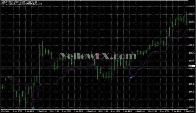 MT4 LevelStop Reverse vB0 4 Indicator