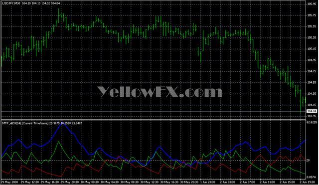 MTF ADX Forex Indicator