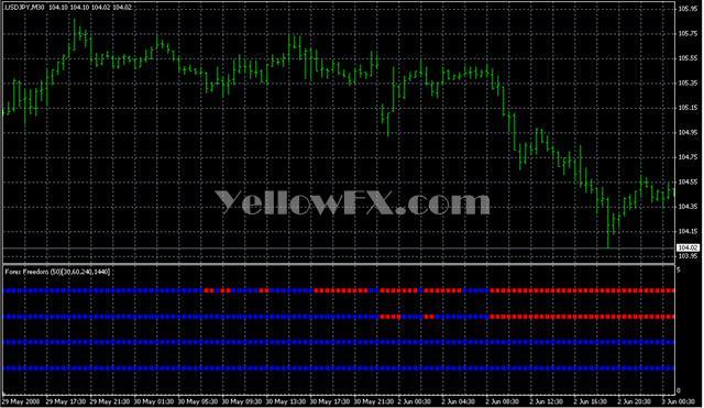 MTF Forex freedom BarX Forex Indicator