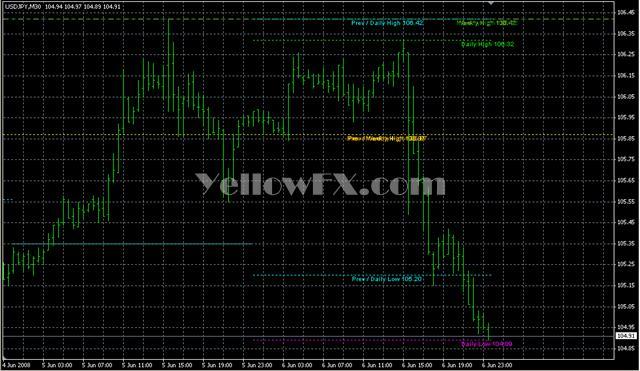 MTF HI LOW v1 Forex Indicator