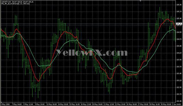 MTF MA 4H Indicator
