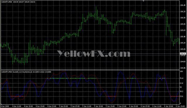 MTF Stoch FibBreak 1 3 Indicator