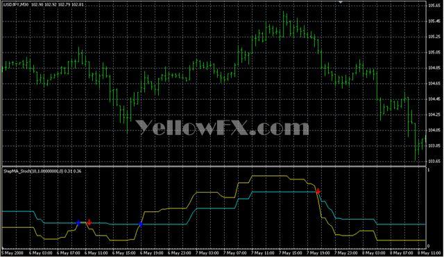 Forex n indicator