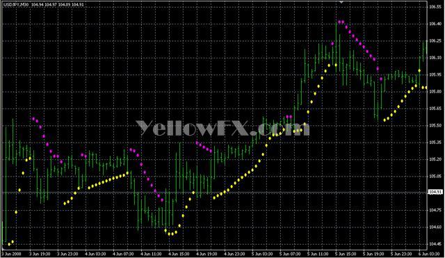 Parabolic SAR ColorAlert Indicator