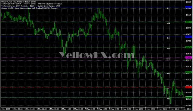 Pivot Lines RDs Indicator