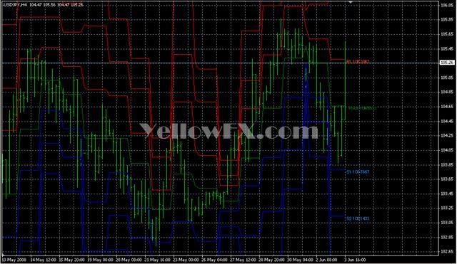 Pivots Daily1 Indicator