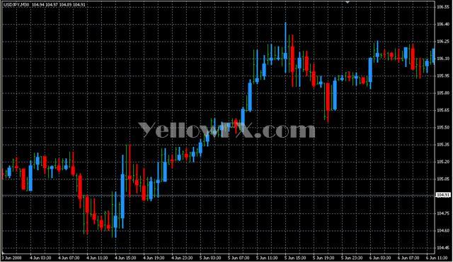 Price BarsM2 MTF Forex Indicator
