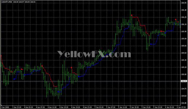 PriceChannel Stop v1 12 Indicator