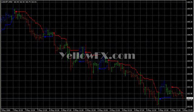 PriceChannel Stop v6 Forex Indicator