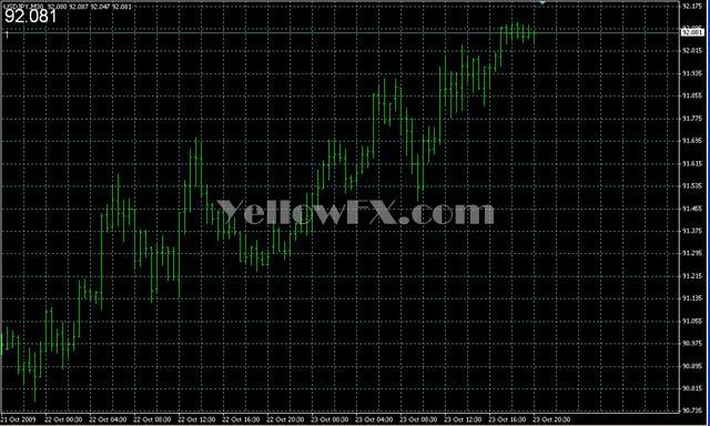 PriceCounter Forex Indicator