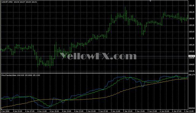 PriceTrender2Alert Forex Indicator