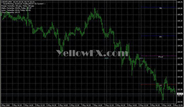 RD PivotLinesOld Indicator
