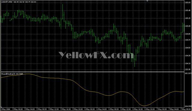 RoundPriceExpCh Indicator