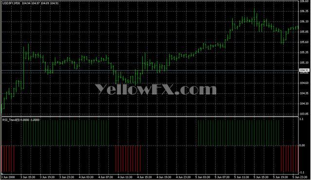 RSI Trend Forex Indicator
