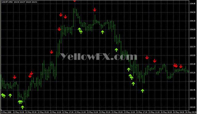ShashiRSI2Ind Forex Indicator