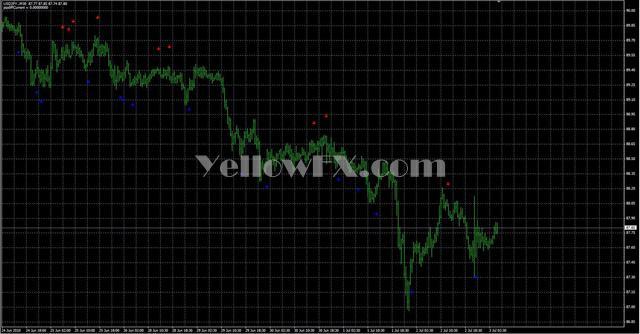 Sig Cci Indicator Free Download Mt4 Indicator Yellow Fx