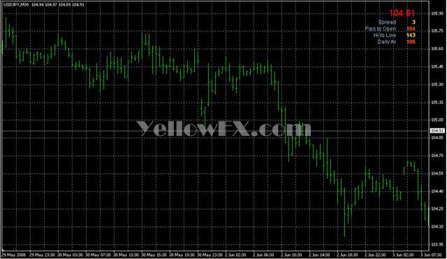 Signal Bars Muk Forex Indicator