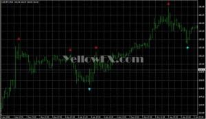 Metatrader Signal Indicators Gallery – Free Download | Yellow FX