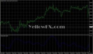 Forex indicator standard deviation