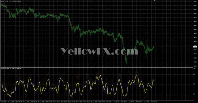 Stochastic 3 Forex Indicator