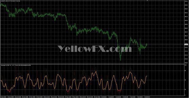 Stochastic3 v2 Indicator
