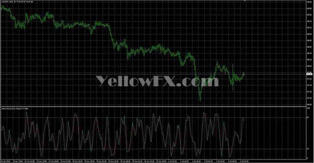 StochNR Indicator