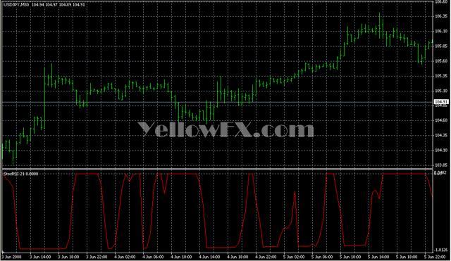 StocRSI 21 Forex Indicator