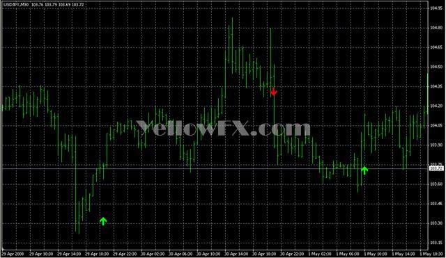 stopreversal Forex Indicator