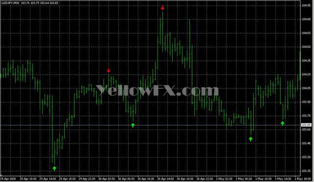 super signals v2 Forex Indicator