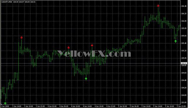 super signals v2a Indicator