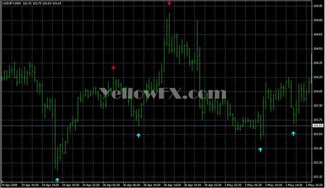 Super signals forex indicator