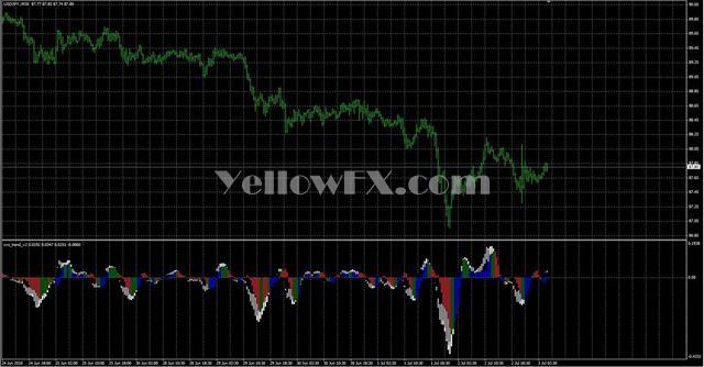 svs trend v2 Indicator