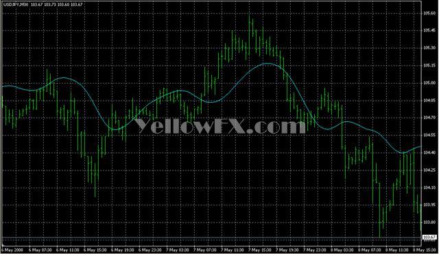 T3MA Forex Indicator