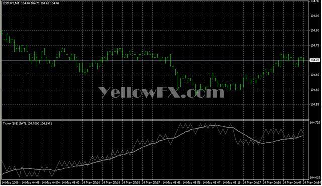 Ticker SATL Indicator