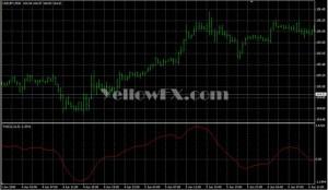 Metatrader Volume Indicators Gallery – Free Download | Yellow FX