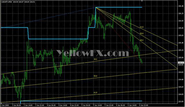 tradechannel Indicator