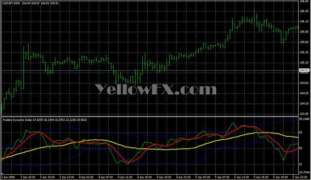 Dynamic trading indicators download