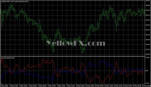 Trend1 Indicator