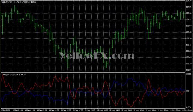 Trend23SEP05 Indicator