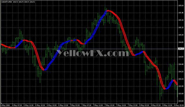 Trendline Indicator Free Download Yellow Fx