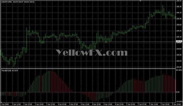 TrendLinearReg Indicator